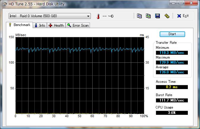 20090104-PhotoFast-G-Monster-V2-ICH10R-RAID0-128K-HDTune.png