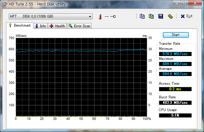 20090312-PhotoFast-G-Monster-V2-RR3510-1TB-256K-HDTune.png